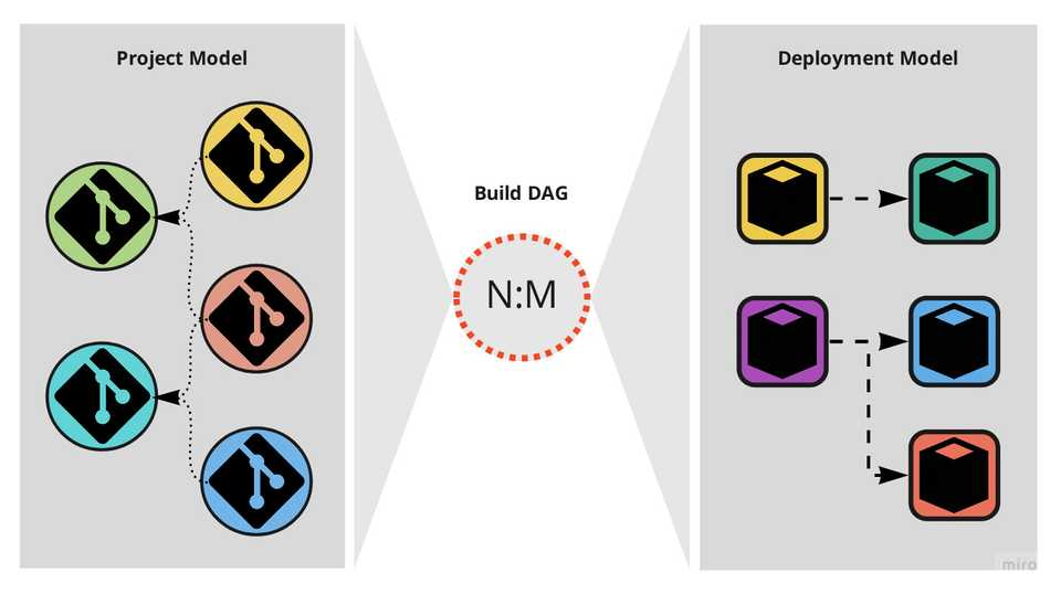 The build DAG as a hinge between the project model and the deployment model.