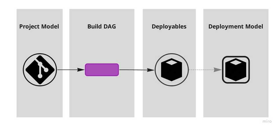 A monolithic setup where one big repo builds one single big deployable.